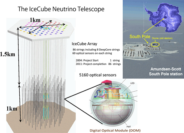 Research Frontier | International Center for Hadron ...Icecube Neutrino Observatory Core